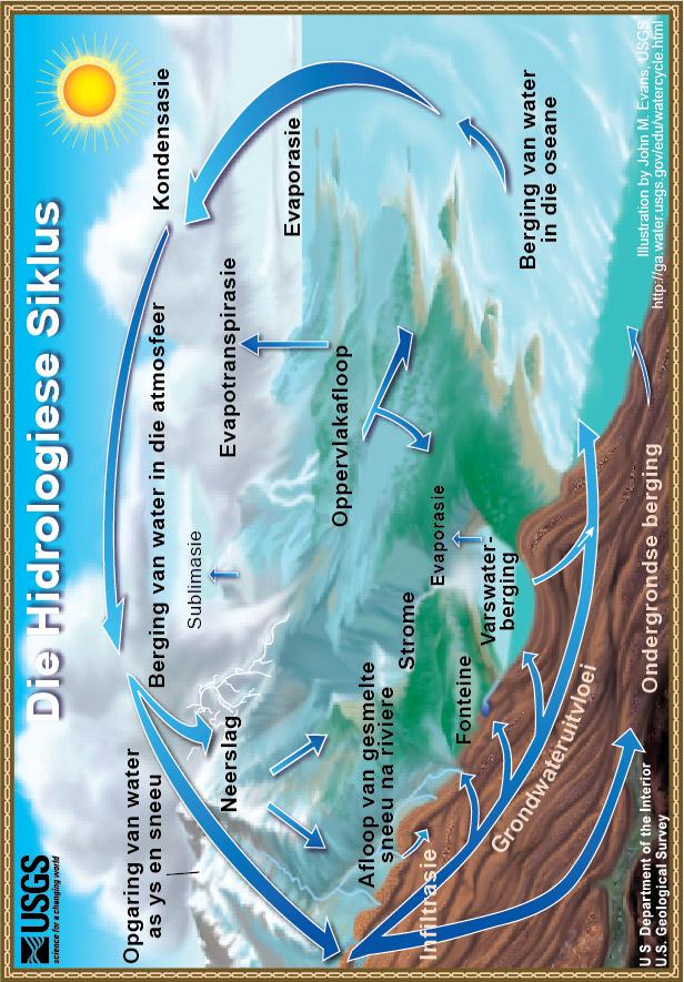 die Hidrologiese Siklus - The Water Cycle: Diagram of the water cycle ...