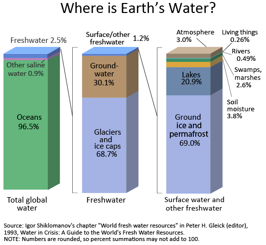 The water cycle us geological survey usgs water science school barcharts of the distribution of water on earth ccuart Gallery