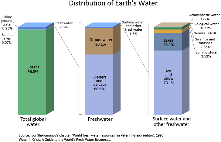 The water cycle summary usgs water science school barcharts of the distribution of water on earth ccuart Image collections