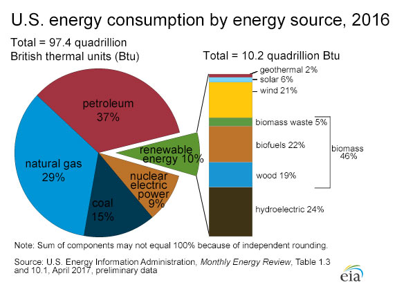 pie chart showing sources of electricity in the us in