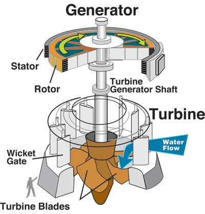 Drawing of a turbine, which the water turns.