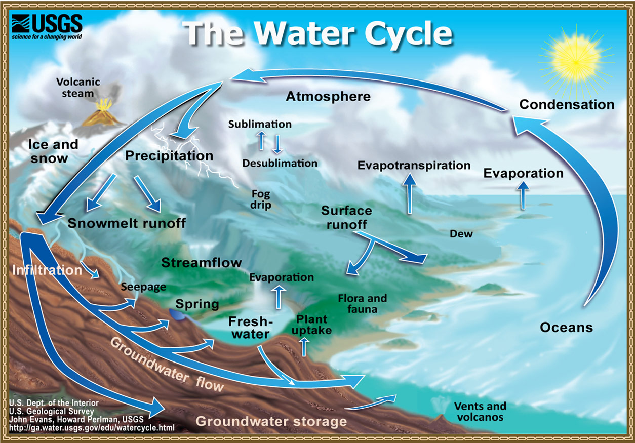 water cycle the water cycle from usgs water science basics. Black Bedroom Furniture Sets. Home Design Ideas