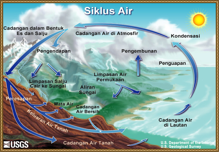 Diagram siklus air the water cycle bahasa indonesian from usgs diagram siklus air ccuart Image collections