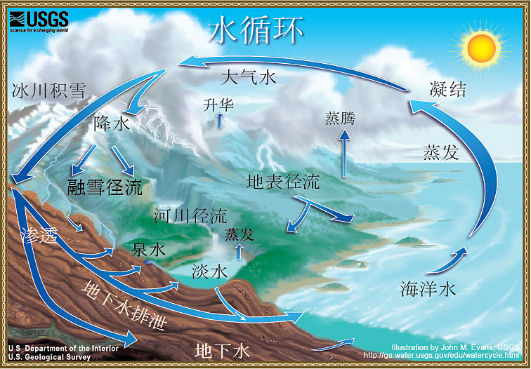 diagram shows the water cycle the water cycle chinese