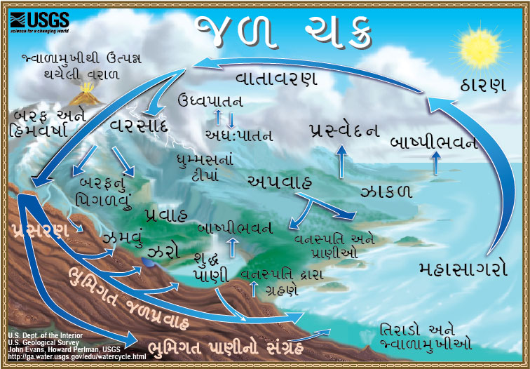 The water cycle gujarati from usgs water science school the water cycle in gujarati ccuart Gallery
