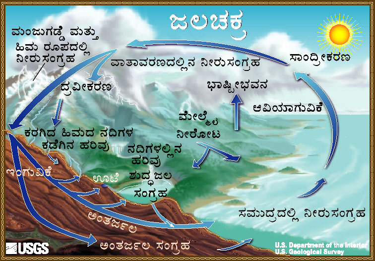 The Water Cycle, Kannada, from USGS Water-Science School