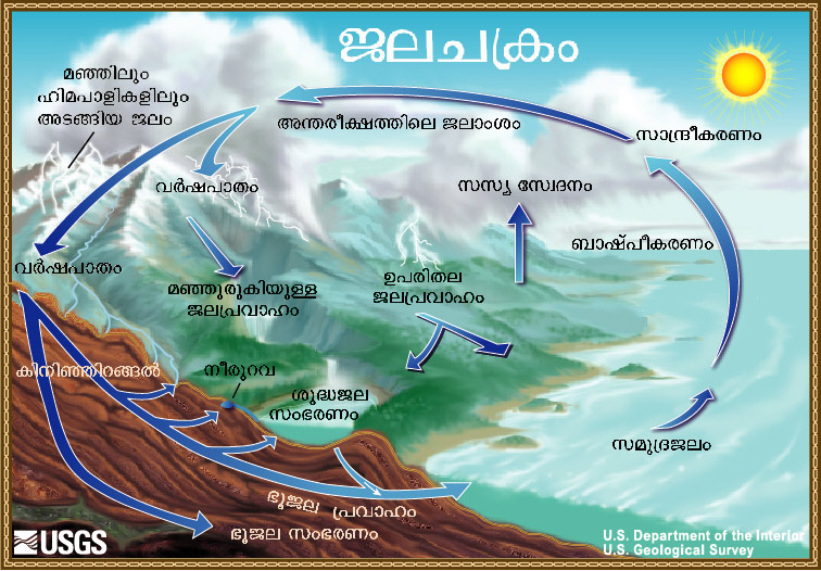 The water cycle malayalam from usgs water science school diagram of the water cycle ccuart Images