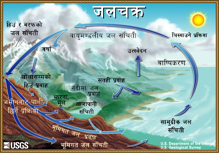 The water cycle nepali from usgs water science school diagram of the water cycle ccuart Gallery