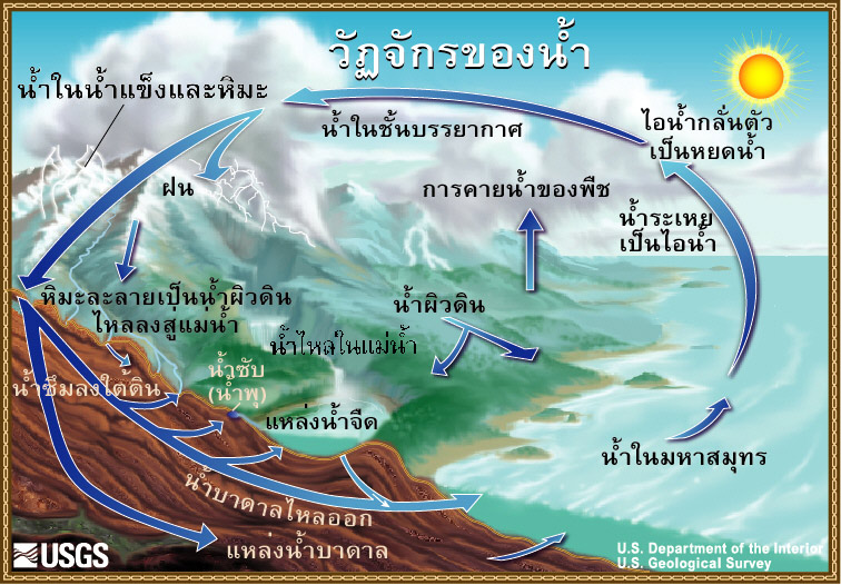 The Water Cycle, Thai, from USGS Water-Science School