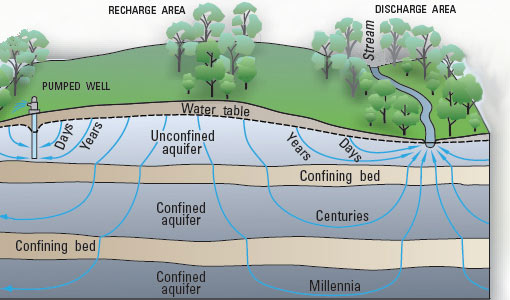 The water cycle summary usgs water science school diagram showing how precipitation soaks into the ground and depending of the layers of rock ccuart Choice Image