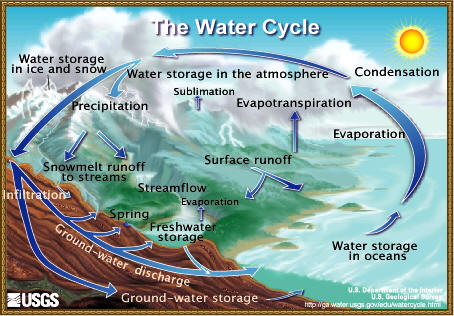 The Water Cycle Summary From Usgs Water Science School Gt