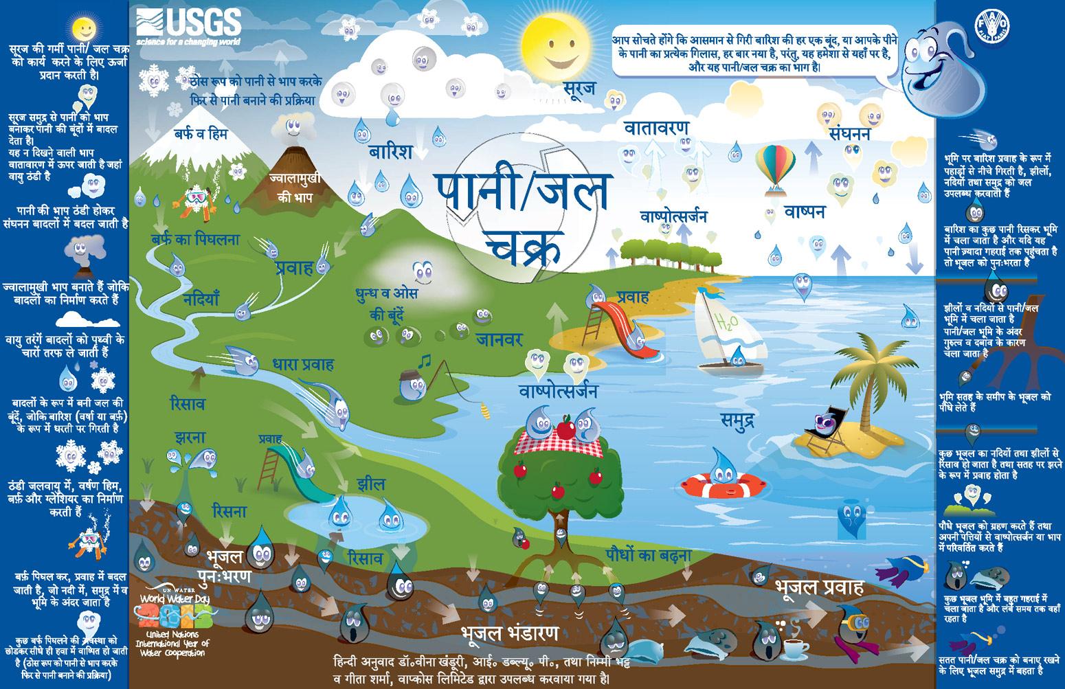 Jal hi jeevan hai hindi essay