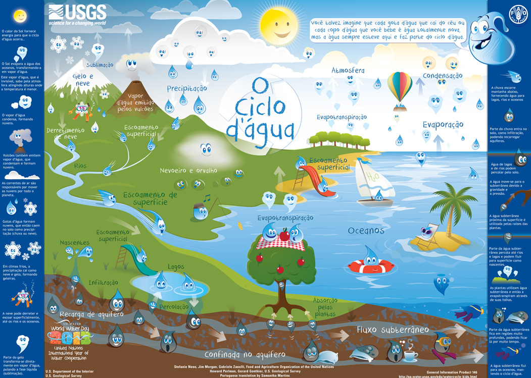 thewater cycle for kids pdf download rh water usgs gov the water cycle diagram for grade 6 the water cycle diagram and explanation