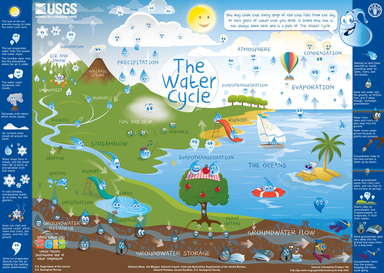 Cheery tear drops illustrate the water cycle for kids