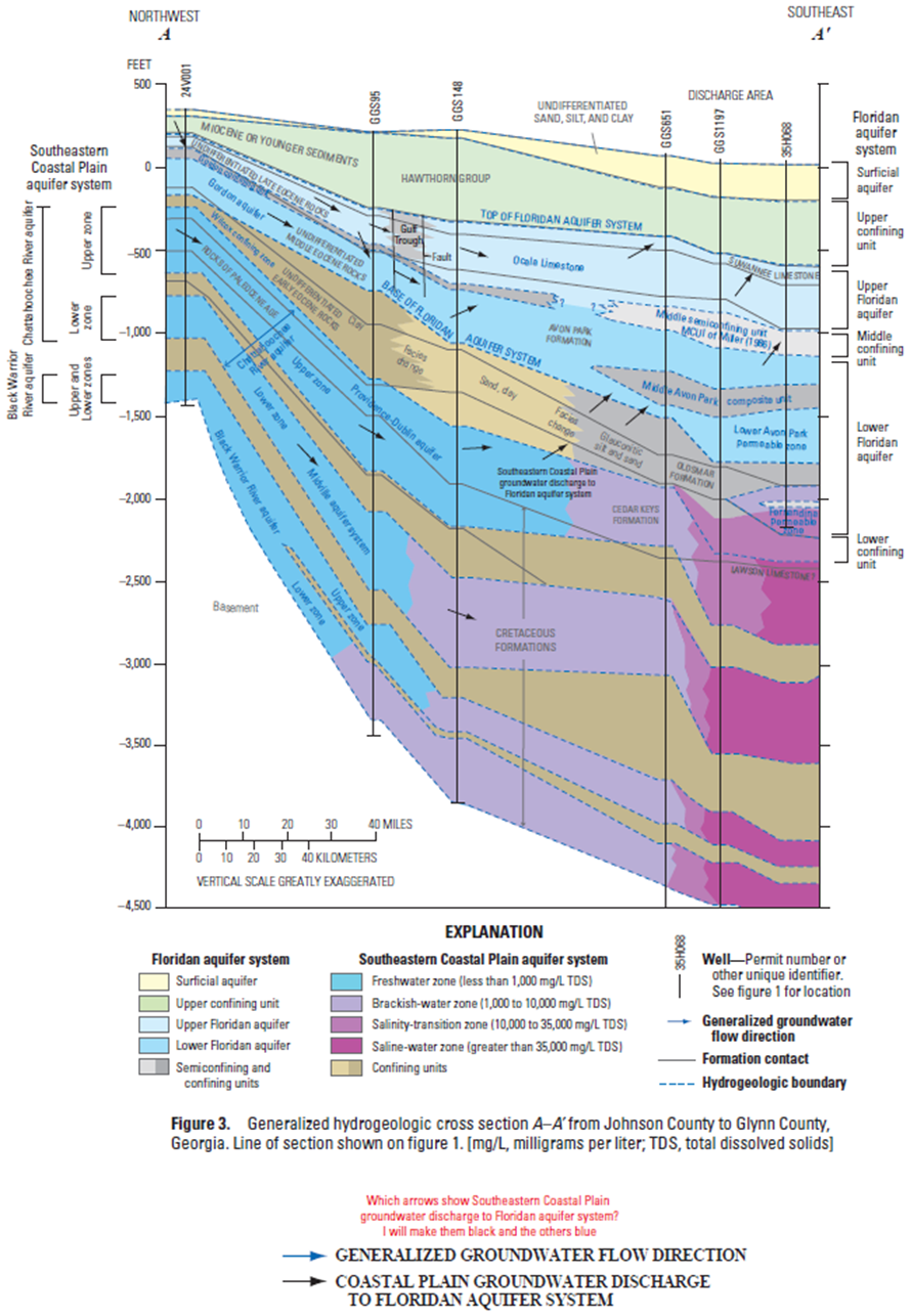 an analysis of the shallow aquifers system