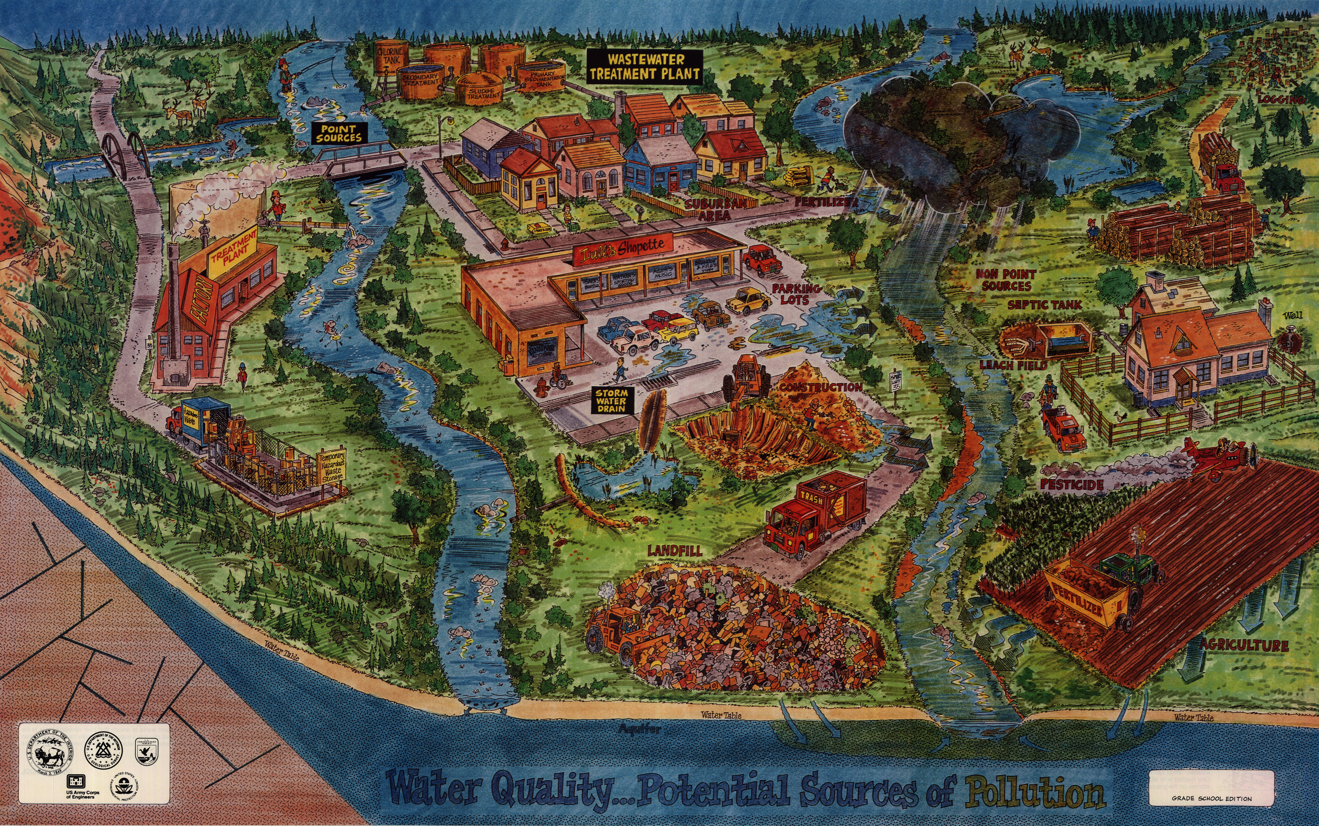 USGS Water Resources:Water Education Posters