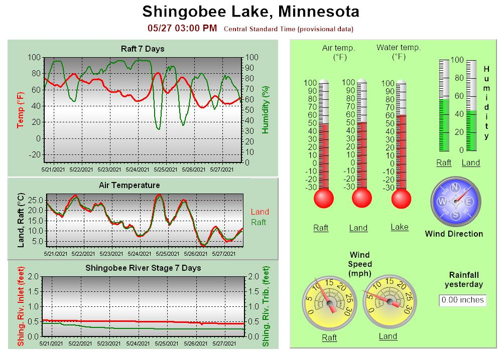 Plot of current weather conditions at the Shingobee Field Station